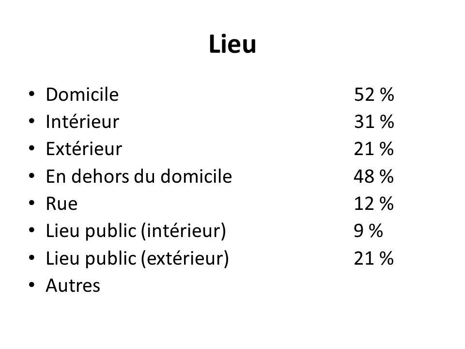 Lieu Domicile 52 % Intérieur 31 % Extérieur21 % En dehors du domicile48 % Rue12 % Lieu public (intérieur)9 % Lieu public (extérieur)21 % Autres