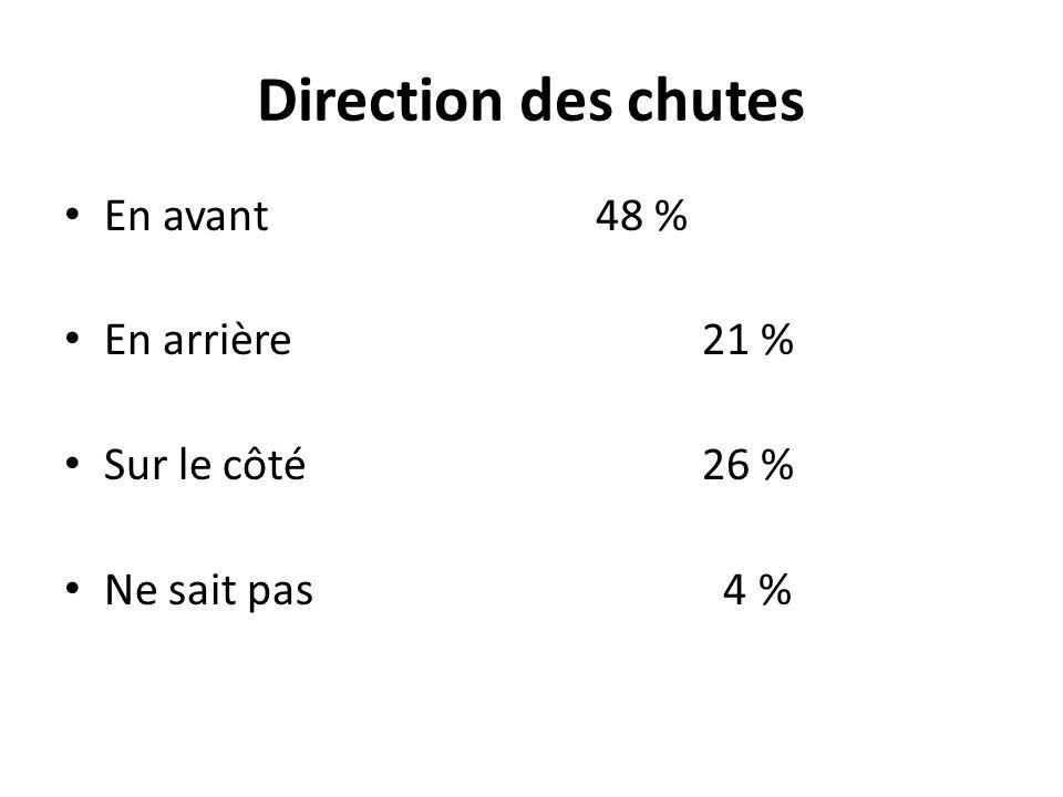 Direction des chutes En avant48 % En arrière21 % Sur le côté26 % Ne sait pas 4 %