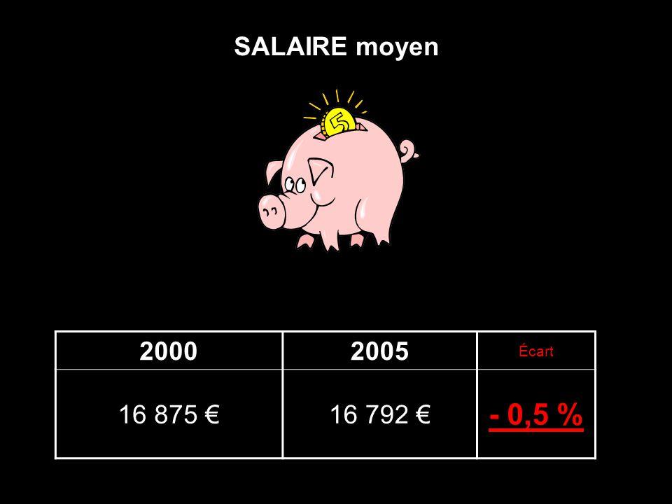 SALAIRE moyen 20002005 Écart 16 875 €16 792 € - 0,5 %