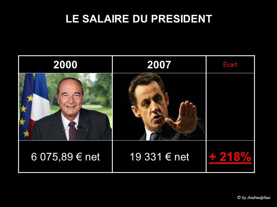 LE SALAIRE DU PRESIDENT 20002007 Écart 6 075,89 € net19 331 € net + 218% © by Andrealphus