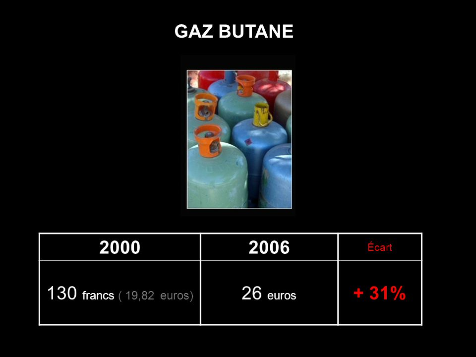 20002006 Écart 130 francs ( 19,82 euros) 26 euros + 31% GAZ BUTANE