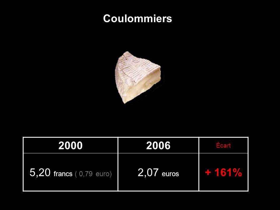 20002006 Écart 5,20 francs ( 0,79 euro) 2,07 euros + 161% Coulommiers