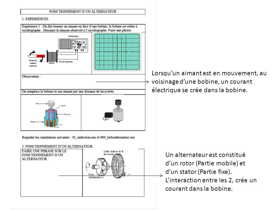 Lorsqu'un aimant est en mouvement, au voisinage d'une bobine, un courant électrique se crée dans la bobine. Un alternateur est constitué d'un rotor (P