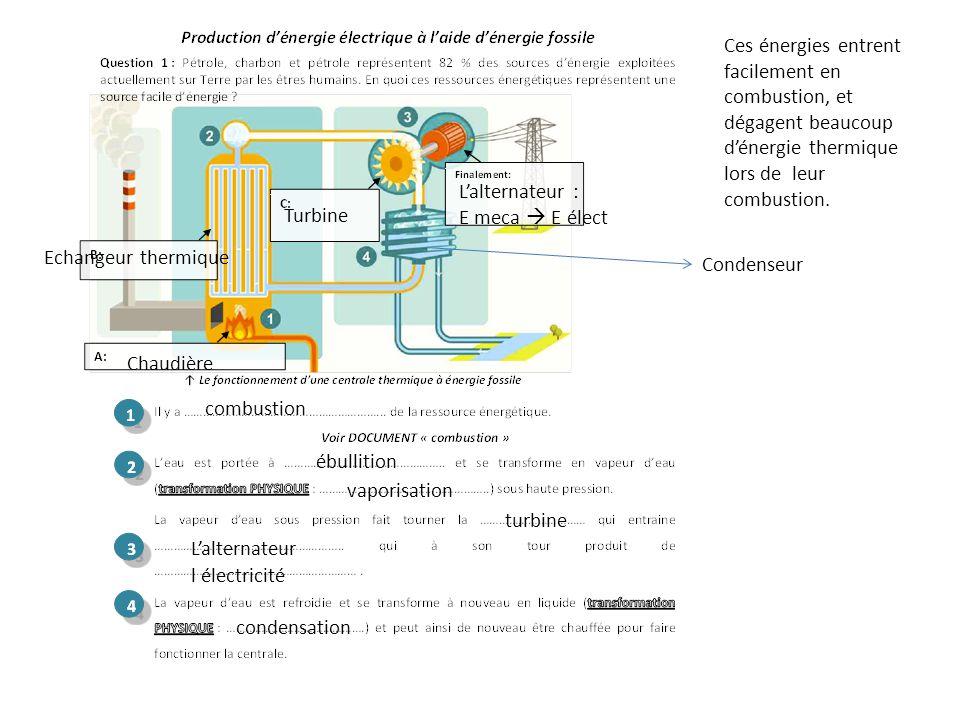 Ces énergies entrent facilement en combustion, et dégagent beaucoup d'énergie thermique lors de leur combustion. Chaudière Echangeur thermique Turbine