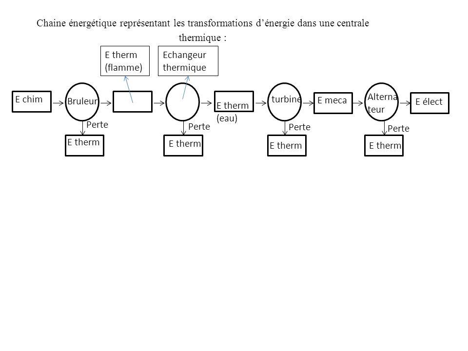 REACTION DE COMBUSTION 1.