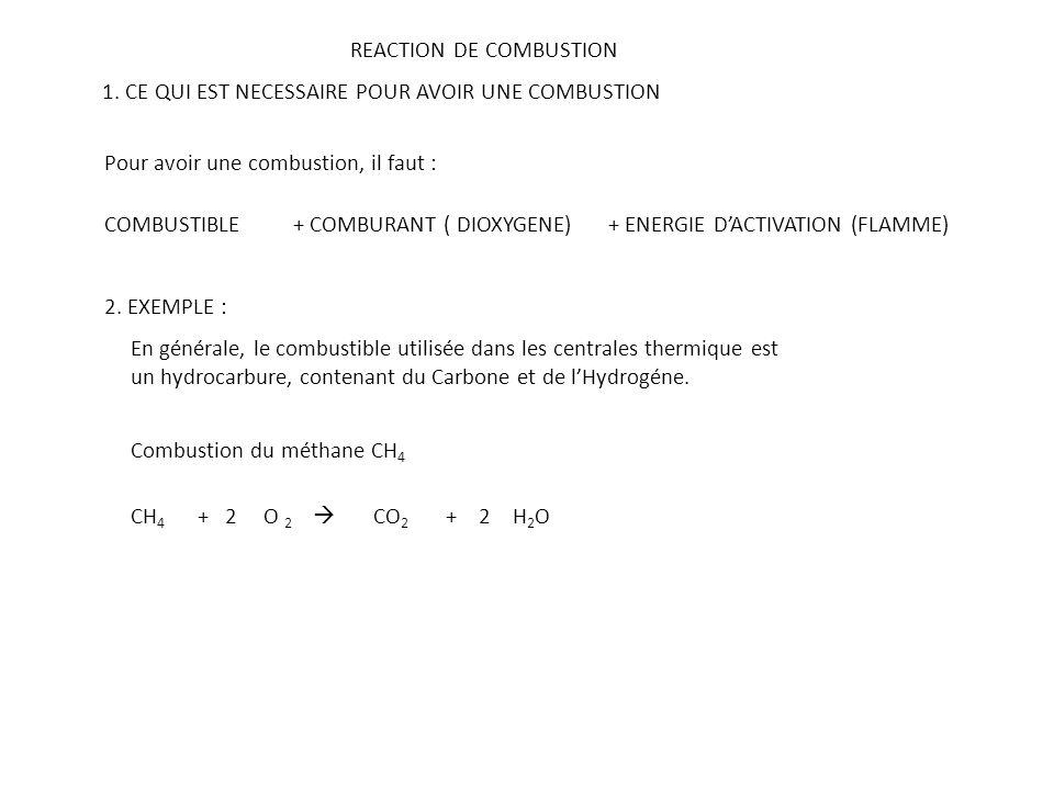 REACTION DE COMBUSTION 1. CE QUI EST NECESSAIRE POUR AVOIR UNE COMBUSTION Pour avoir une combustion, il faut : COMBUSTIBLE+ COMBURANT ( DIOXYGENE) + E