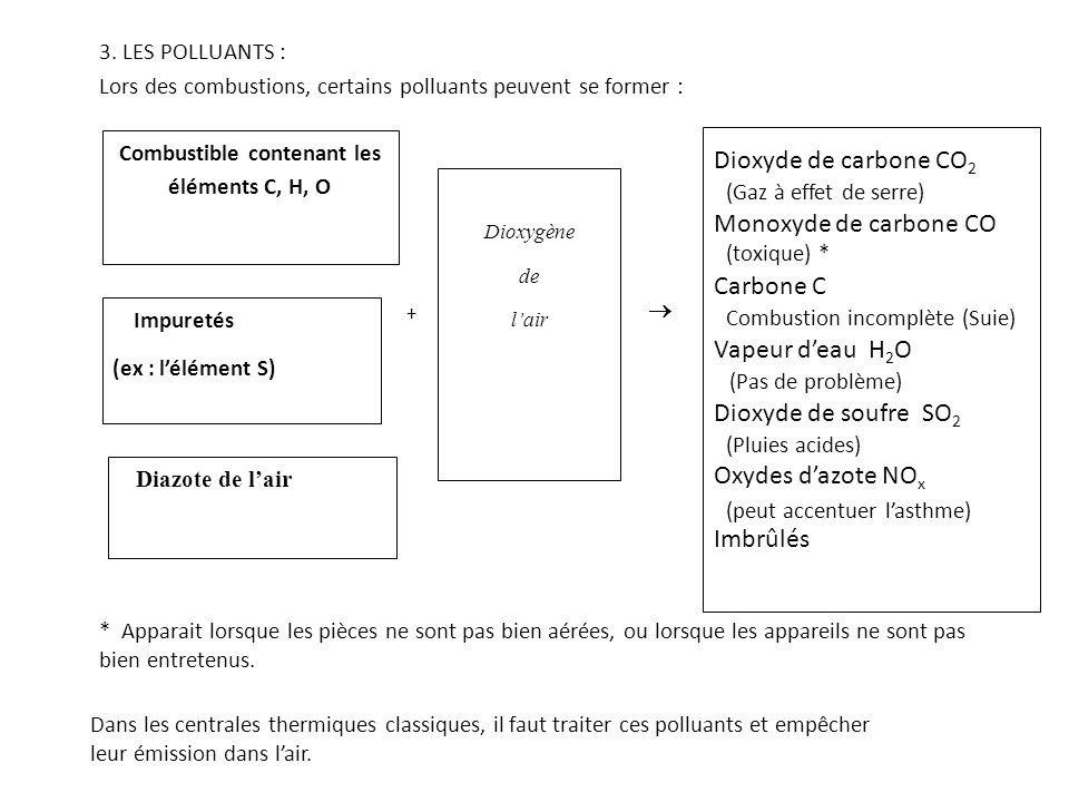 3. LES POLLUANTS : Lors des combustions, certains polluants peuvent se former : Combustible contenant les éléments C, H, O + Dioxygène de l'air Impure