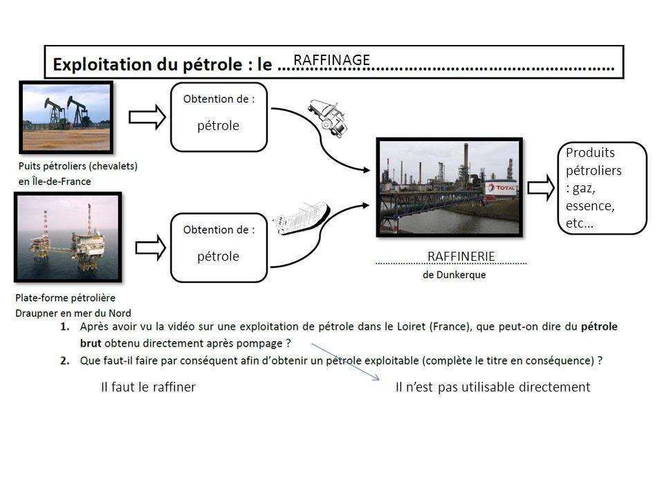 pétrole RAFFINERIE Produits pétroliers : gaz, essence, etc… Il n'est pas utilisable directementIl faut le raffiner RAFFINAGE