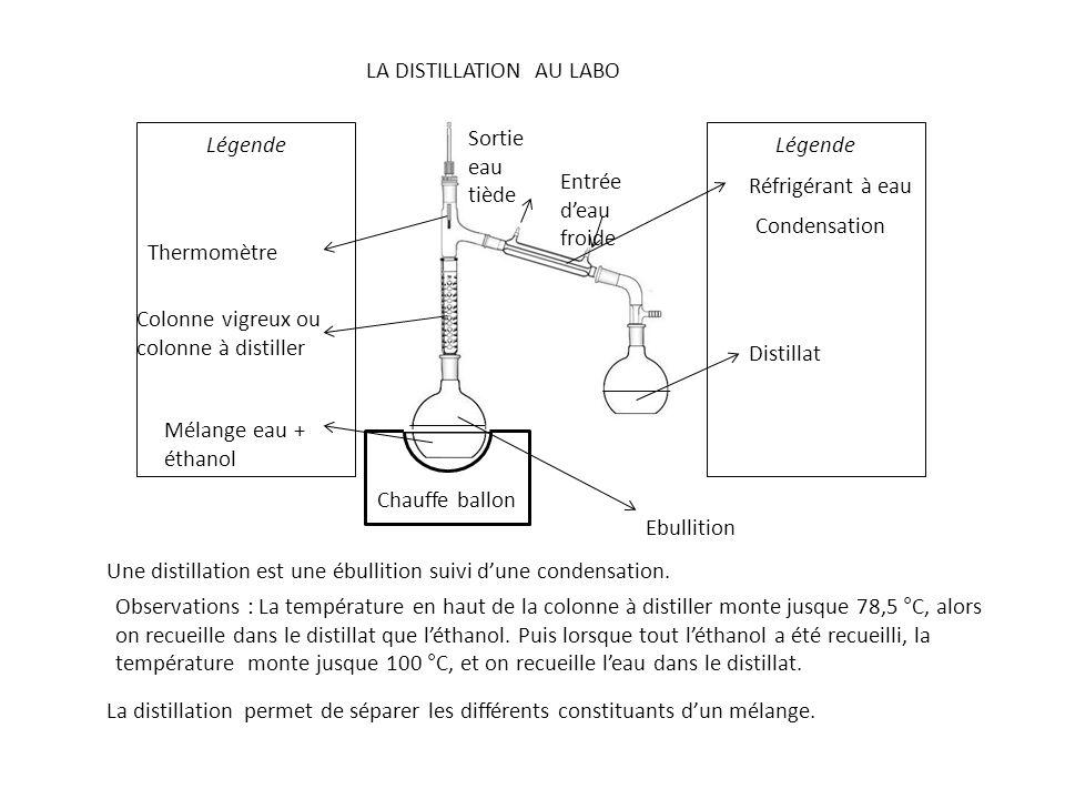 Légende LA DISTILLATION AU LABO Chauffe ballon Mélange eau + éthanol Colonne vigreux ou colonne à distiller Thermomètre Réfrigérant à eau Entrée d'eau