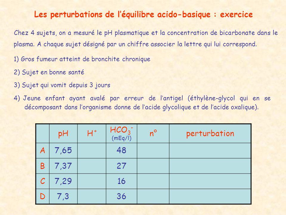 Les perturbations de l'équilibre acido-basique : exercice Chez 4 sujets, on a mesuré le pH plasmatique et la concentration de bicarbonate dans le plas