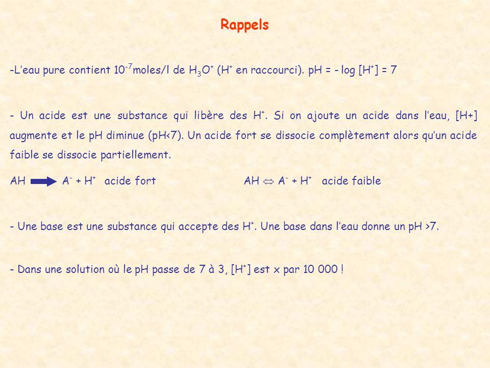 Rappels -L'eau pure contient 10 -7 moles/l de H 3 O + (H + en raccourci). pH = - log [H + ] = 7 - Un acide est une substance qui libère des H +. Si on