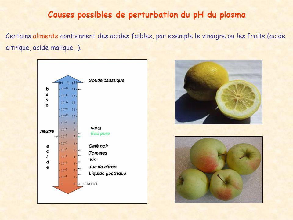 Causes possibles de perturbation du pH du plasma Certains aliments contiennent des acides faibles, par exemple le vinaigre ou les fruits (acide citriq
