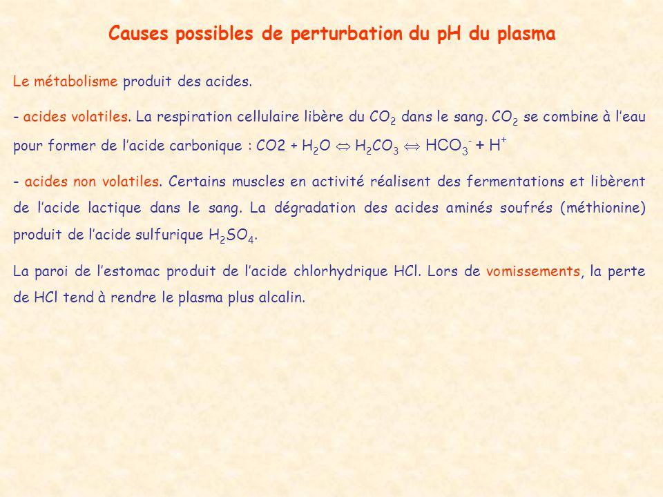 Causes possibles de perturbation du pH du plasma Le métabolisme produit des acides. - acides volatiles. La respiration cellulaire libère du CO 2 dans