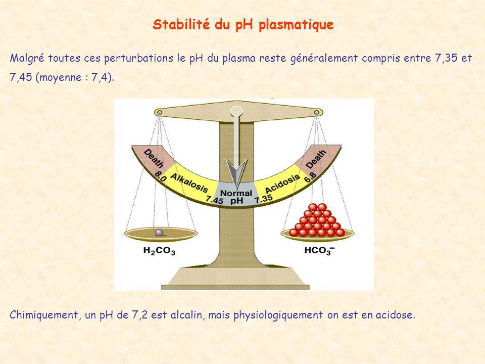Stabilité du pH plasmatique Malgré toutes ces perturbations le pH du plasma reste généralement compris entre 7,35 et 7,45 (moyenne : 7,4). Chimiquemen