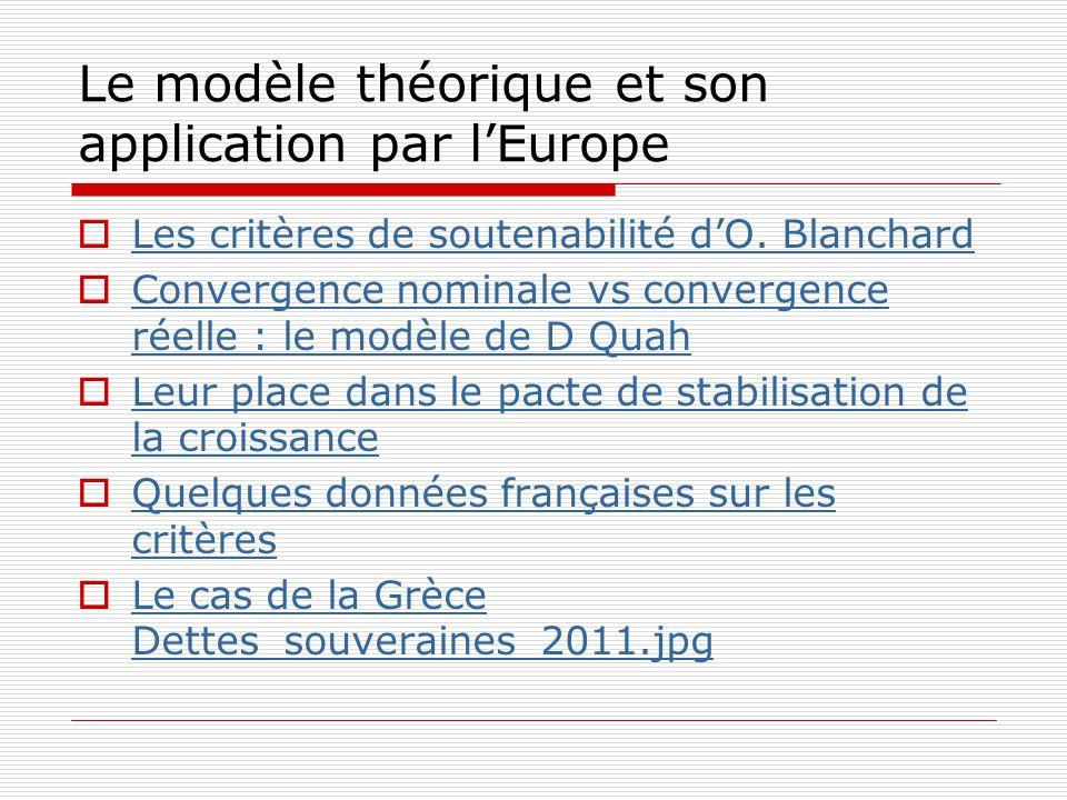 Le modèle théorique et son application par l'Europe  Les critères de soutenabilité d'O. Blanchard Les critères de soutenabilité d'O. Blanchard  Conv