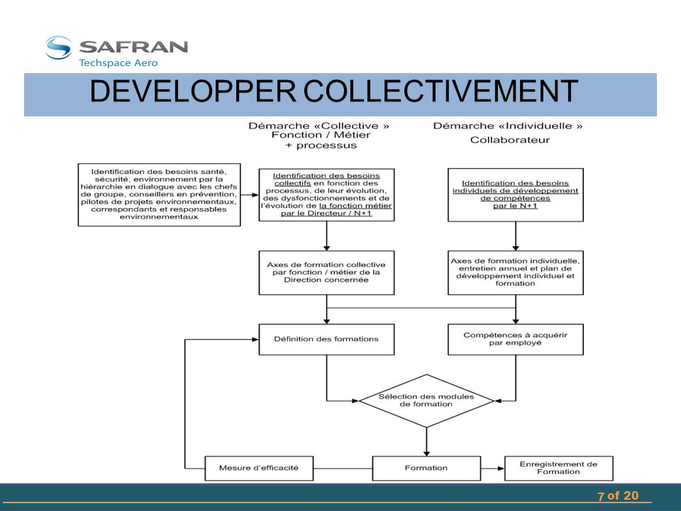 DEVELOPPER COLLECTIVEMENT 8 of 20