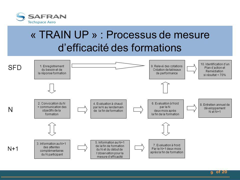 « TRAIN UP » : Processus de mesure d'efficacité des formations 10 of 20 SFD N 4.