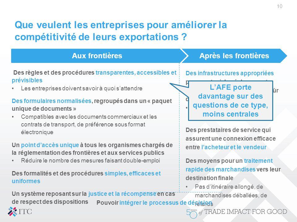 Que veulent les entreprises pour améliorer la compétitivité de leurs exportations ? 10 Après les frontières Des infrastructures appropriées pour soute