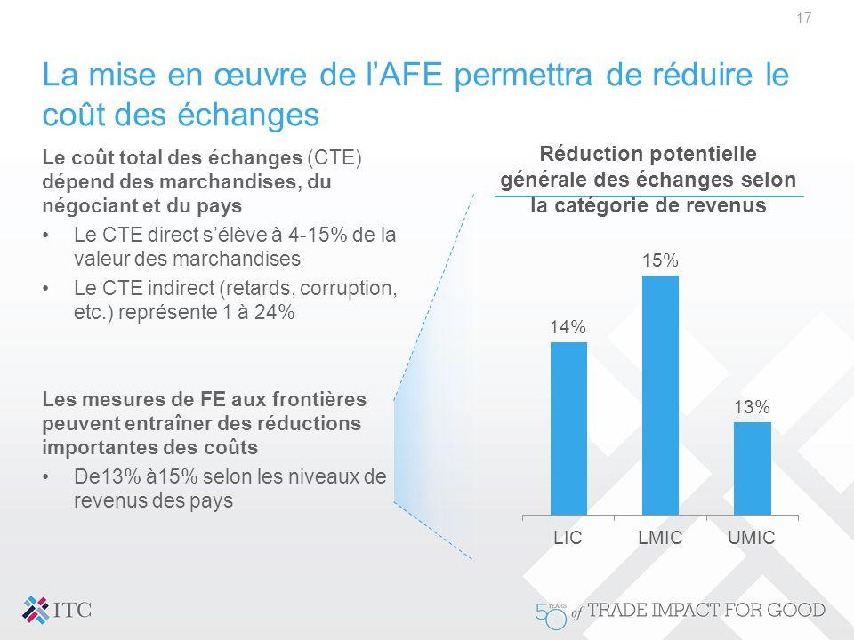 La mise en œuvre de l'AFE permettra de réduire le coût des échanges Le coût total des échanges (CTE) dépend des marchandises, du négociant et du pays