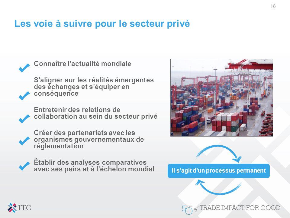 18 Les voie à suivre pour le secteur privé Connaître l'actualité mondiale S'aligner sur les réalités émergentes des échanges et s'équiper en conséquen