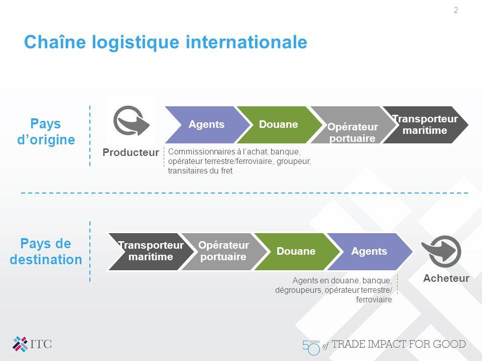 Chaîne logistique internationale 2 Pays d'origine Commissionnaires à l'achat, banque, opérateur terrestre/ferroviaire, groupeur, transitaires du fret