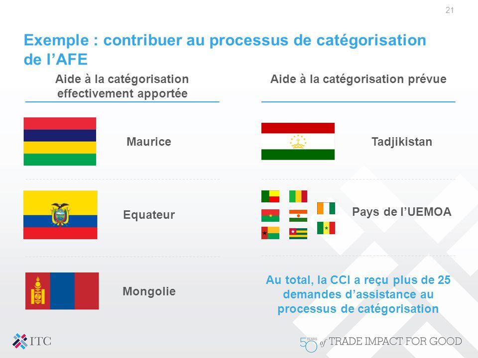 Exemple : contribuer au processus de catégorisation de l'AFE 21 Aide à la catégorisation prévueAide à la catégorisation effectivement apportée Maurice