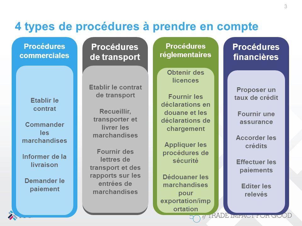 Procédures commerciales Procédures de transport Procédures réglementaires Procédures financières 4 types de procédures à prendre en compte 3 Etablir l