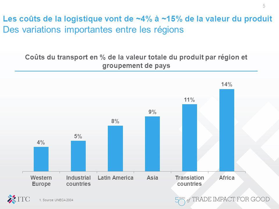 Les coûts de la logistique vont de ~4% à ~15% de la valeur du produit Des variations importantes entre les régions 5 1. Source: UNECA 2004 Coûts du tr