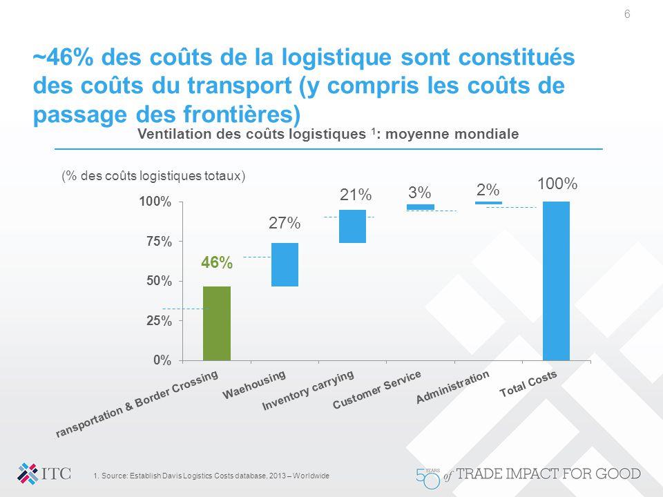 ~46% des coûts de la logistique sont constitués des coûts du transport (y compris les coûts de passage des frontières) 6 Ventilation des coûts logisti