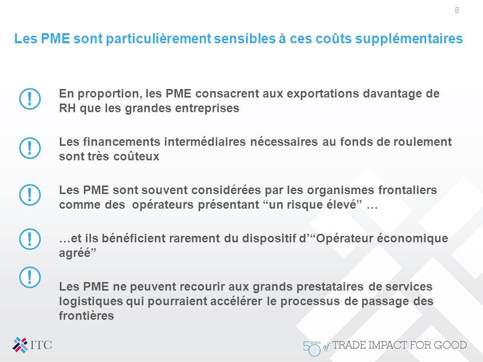 Les PME sont particulièrement sensibles à ces coûts supplémentaires 8 En proportion, les PME consacrent aux exportations davantage de RH que les grand