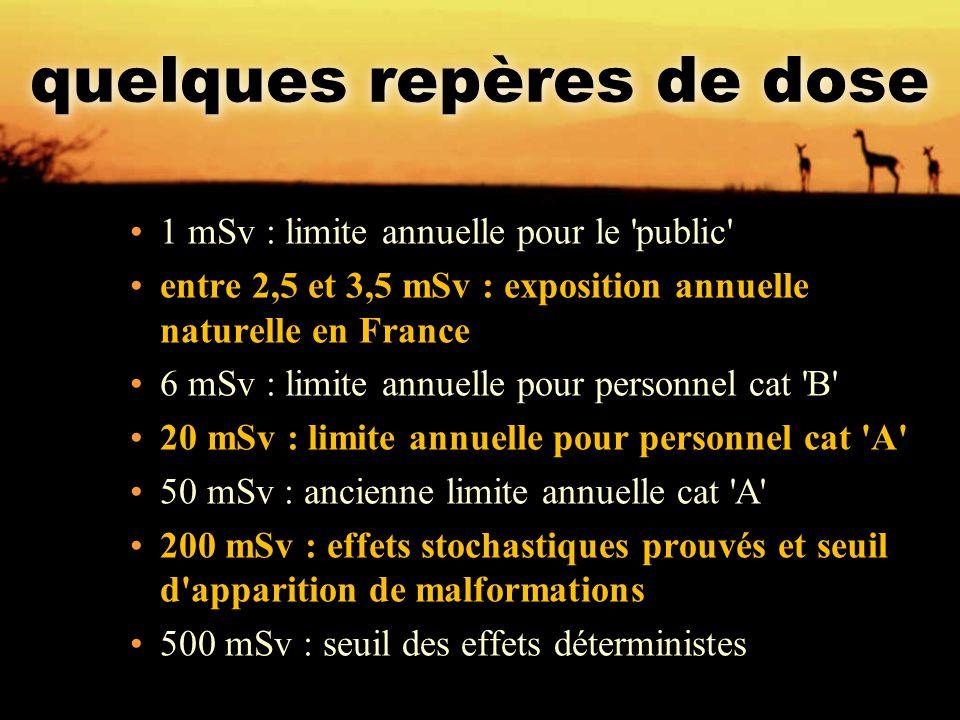 quelques repères de dose 1 mSv : limite annuelle pour le 'public' entre 2,5 et 3,5 mSv : exposition annuelle naturelle en France 6 mSv : limite annuel