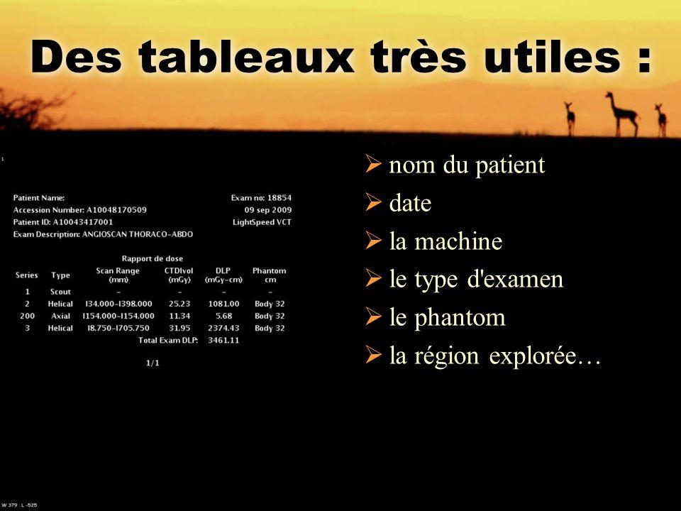 Des tableaux très utiles :  nom du patient  date  la machine  le type d'examen  le phantom  la région explorée…