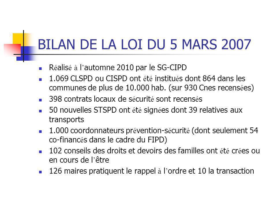 BILAN DE LA LOI DU 5 MARS 2007 R é alis é à l ' automne 2010 par le SG-CIPD 1.069 CLSPD ou CISPD ont é t é institu é s dont 864 dans les communes de p