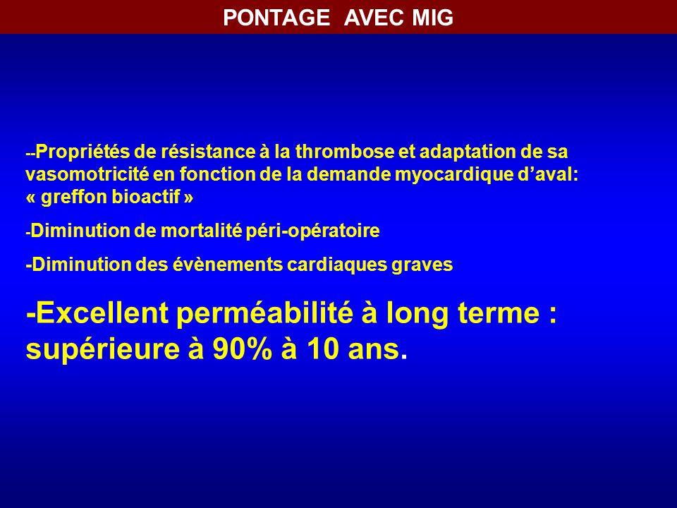PONTAGE AVEC MIG -- Propriétés de résistance à la thrombose et adaptation de sa vasomotricité en fonction de la demande myocardique d'aval: « greffon bioactif » - Diminution de mortalité péri-opératoire -Diminution des évènements cardiaques graves -Excellent perméabilité à long terme : supérieure à 90% à 10 ans.