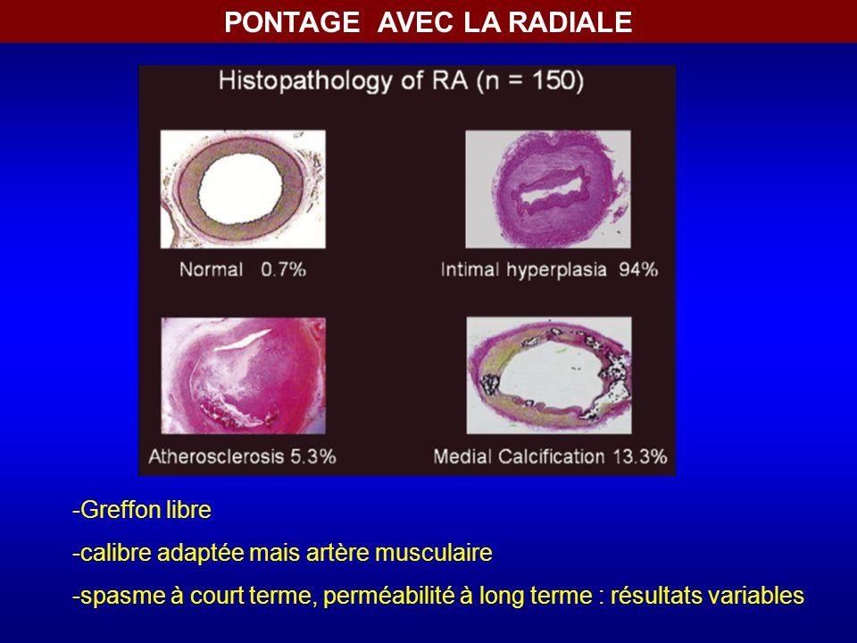 PONTAGE AVEC LA RADIALE -Greffon libre -calibre adaptée mais artère musculaire -spasme à court terme, perméabilité à long terme : résultats variables