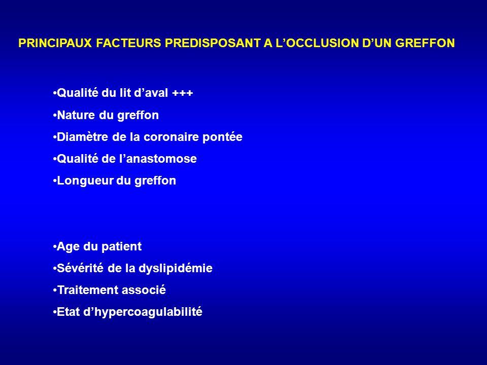 PRINCIPAUX FACTEURS PREDISPOSANT A L'OCCLUSION D'UN GREFFON Qualité du lit d'aval +++ Nature du greffon Diamètre de la coronaire pontée Qualité de l'anastomose Longueur du greffon Age du patient Sévérité de la dyslipidémie Traitement associé Etat d'hypercoagulabilité