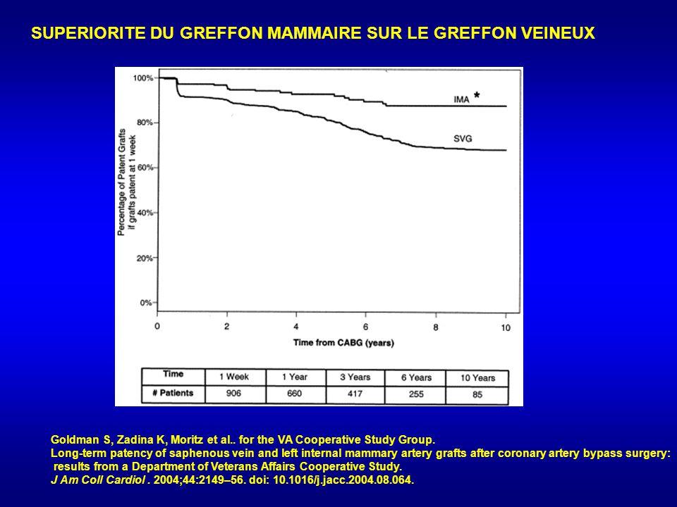 SUPERIORITE DU GREFFON MAMMAIRE SUR LE GREFFON VEINEUX Goldman S, Zadina K, Moritz et al..