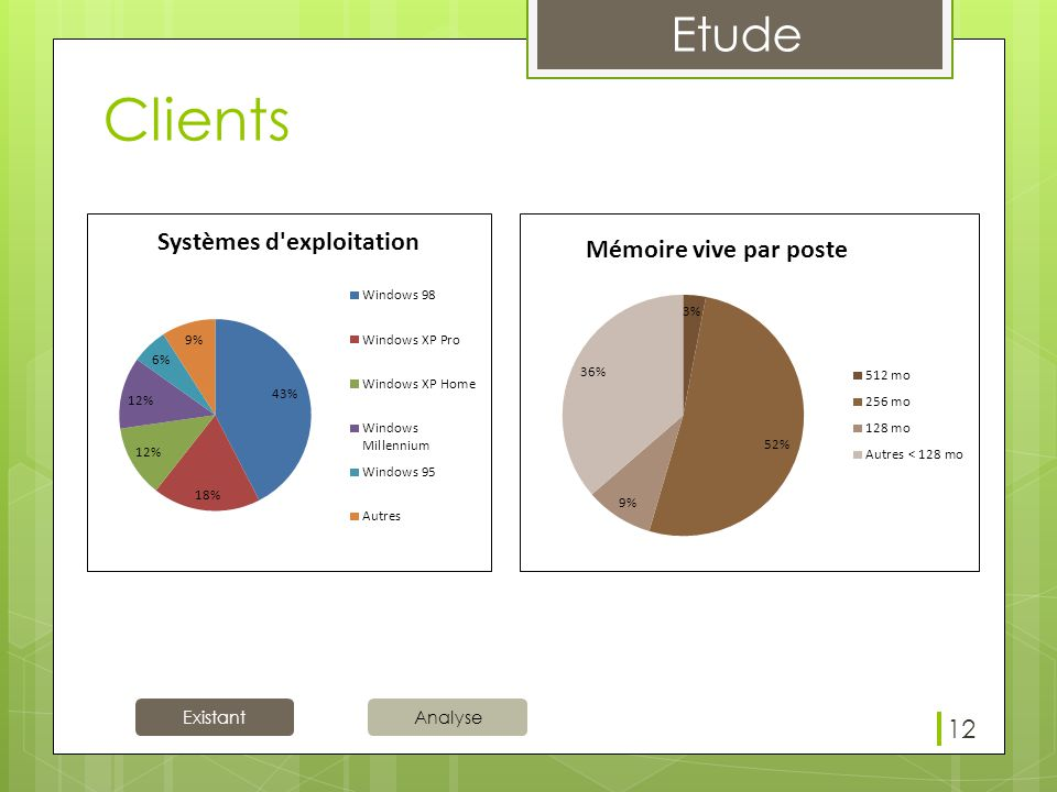 Existant Etude Analyse Clients 12