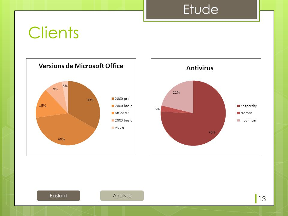 Existant Etude Analyse Clients 13