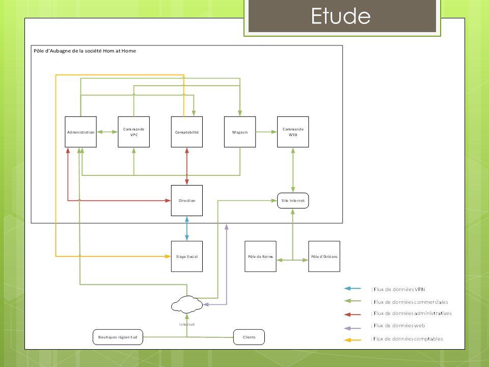 Existant Etude Analyse Diagramme de flux 15