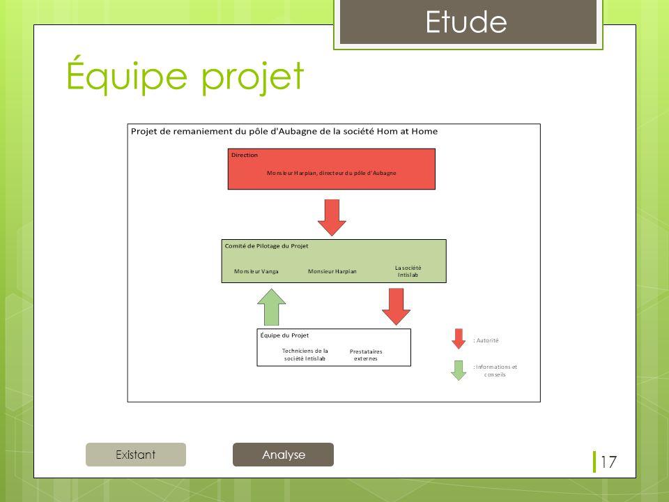 Existant Etude Analyse Équipe projet 17