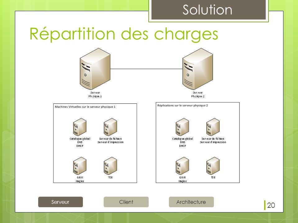 Solution ServeurClientArchitecture Répartition des charges 20