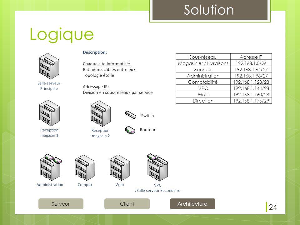 Solution ServeurClientArchitecture Logique 24 Sous-réseauAdresse IP Magasinier / Livraisons 192.168.1.0/26 Serveur 192.168.1.64/27 Administration 192.168.1.96/27 Comptabilité 192.168.1.128/28 VPC 192.168.1.144/28 Web 192.168.1.160/28 Direction 192.168.1.176/29