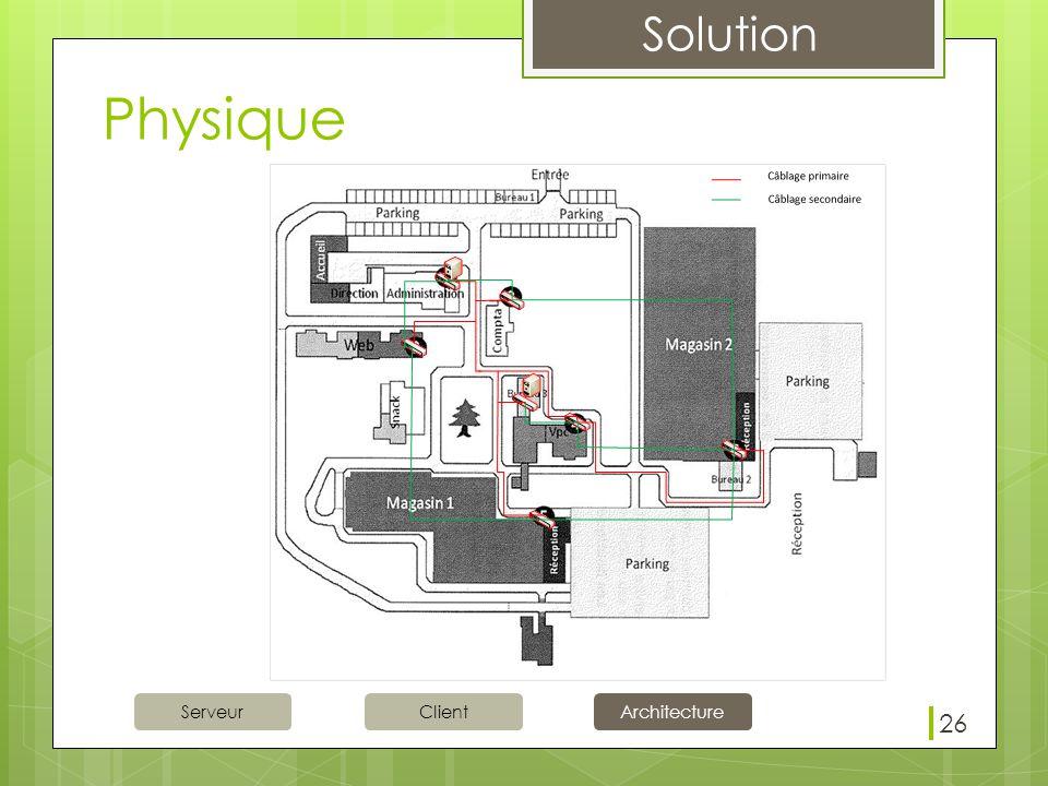 Solution ServeurClientArchitecture Physique 26