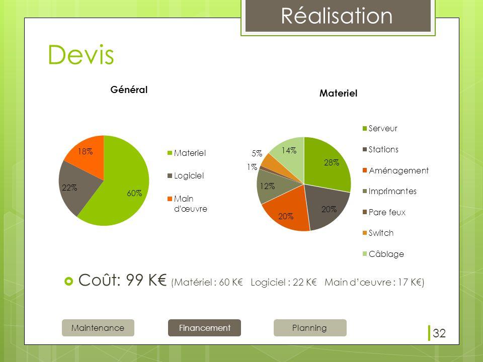 Réalisation MaintenanceFinancementPlanning Devis  Coût: 99 K€ (Matériel : 60 K€ Logiciel : 22 K€ Main d'œuvre : 17 K€) 32