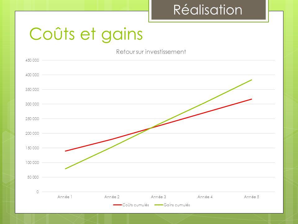 Réalisation MaintenanceFinancementPlanning Coûts et gains  Taux d'indisponibilité 5,83% 0,15%  Gain 63 134 € + 2%  Gain énergétique 5 455 €  Coût