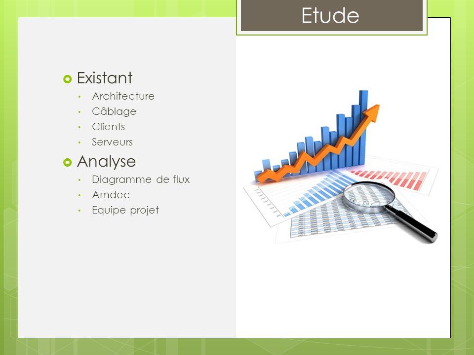 Etude  Existant Architecture Câblage Clients Serveurs  Analyse Diagramme de flux Amdec Equipe projet