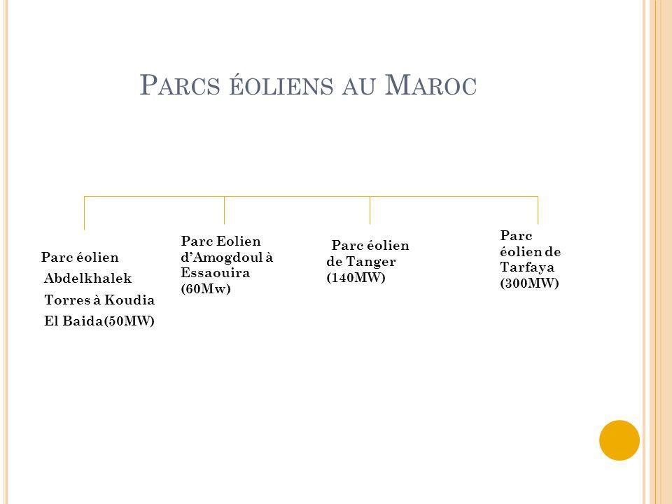 P ARCS ÉOLIENS AU M AROC Parc éolien Abdelkhalek Torres à Koudia El Baida(50MW) Parc Eolien d'Amogdoul à Essaouira (60Mw) Parc éolien de Tanger (140MW