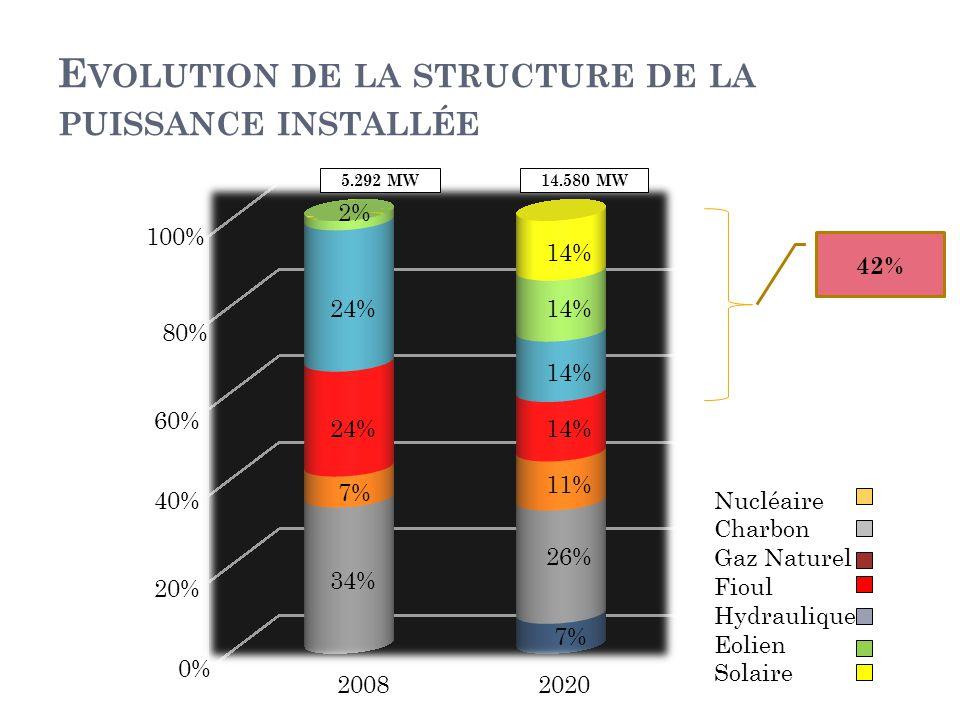 E VOLUTION DE LA STRUCTURE DE LA PUISSANCE INSTALLÉE 0% 20% 40% 60% 80% 100% 2008 34% 7% 24% 2% 7% 26% 11% 14% 42% 5.292 MW14.580 MW Nucléaire Charbon