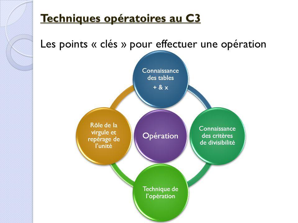 Techniques opératoires au C3 Les points « clés » pour effectuer une opération Opération Connaissance des tables + & x Connaissance des critères de div